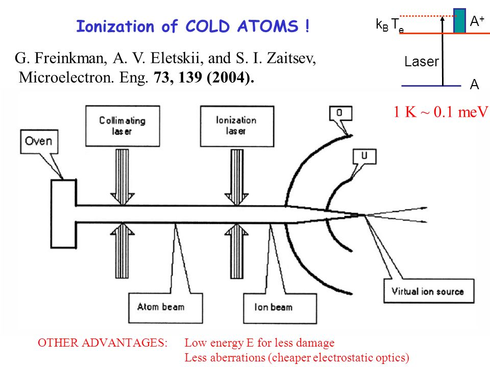 G. Freinkman, A. V. Eletskii, and S. I. Zaitsev, Microelectron. Eng. 73, 139 (2004). Ionization of COLD ATOMS ! A A+A+ Laser k B T e 1 K ~ 0.1 meV OTH