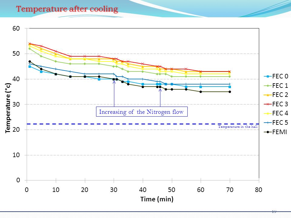Temperature after cooling 19 May 10, 2011 - TPC Electronics: SALTRO Status & Evolution Increasing of the Nitrogen flow Temperature in the hall