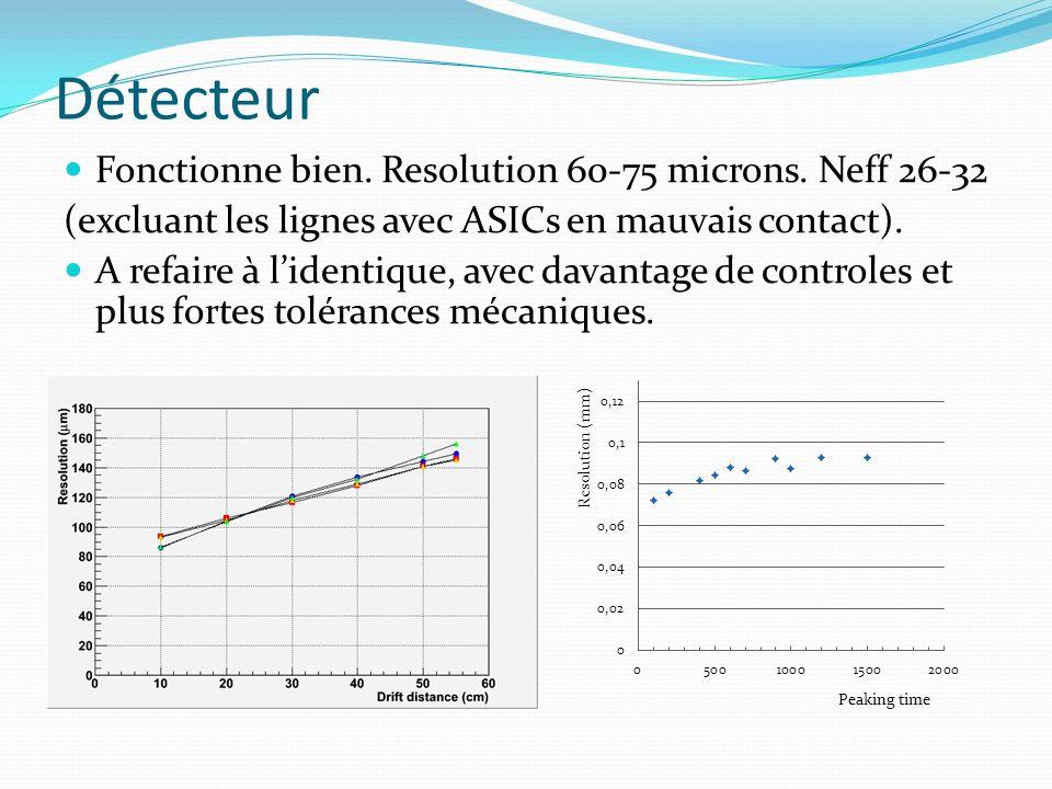 Détecteur Fonctionne bien. Resolution 60-75 microns.