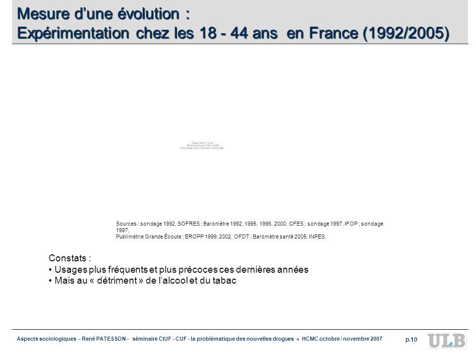 Aspects sociologiques - René PATESSON - séminaire CIUF - CUF - la problématique des nouvelles drogues « HCMC octobre / novembre 2007 p.10 Mesure dune