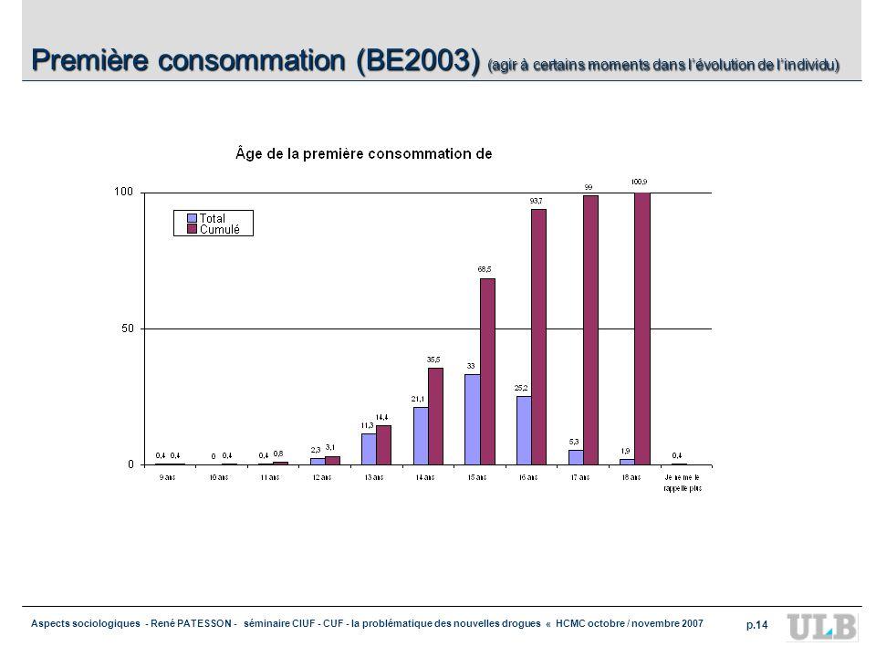Aspects sociologiques - René PATESSON - séminaire CIUF - CUF - la problématique des nouvelles drogues « HCMC octobre / novembre 2007 p.14 Première con