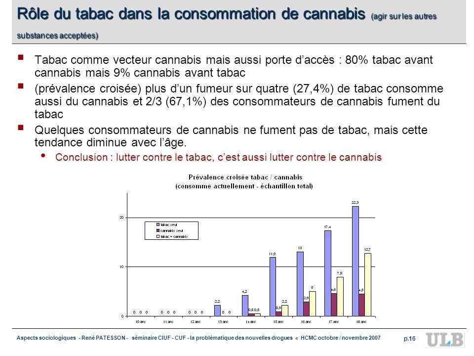Aspects sociologiques - René PATESSON - séminaire CIUF - CUF - la problématique des nouvelles drogues « HCMC octobre / novembre 2007 p.16 Rôle du taba