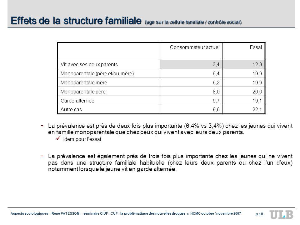 Aspects sociologiques - René PATESSON - séminaire CIUF - CUF - la problématique des nouvelles drogues « HCMC octobre / novembre 2007 p.18 Effets de la
