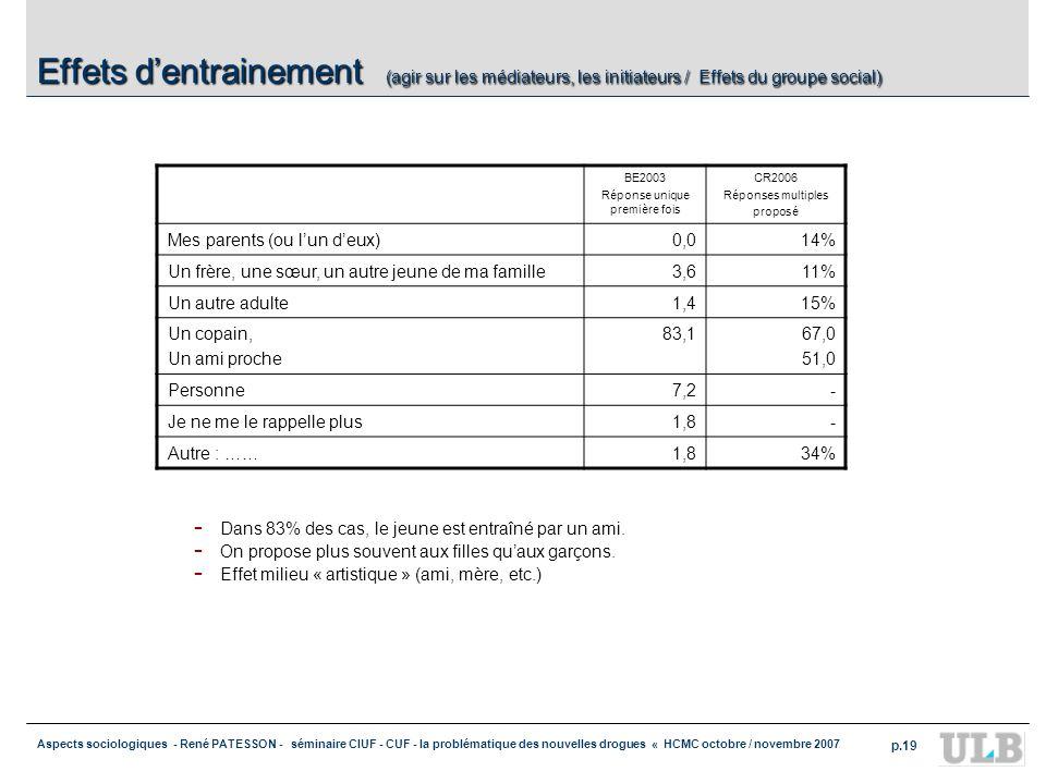 Aspects sociologiques - René PATESSON - séminaire CIUF - CUF - la problématique des nouvelles drogues « HCMC octobre / novembre 2007 p.19 Effets dentr