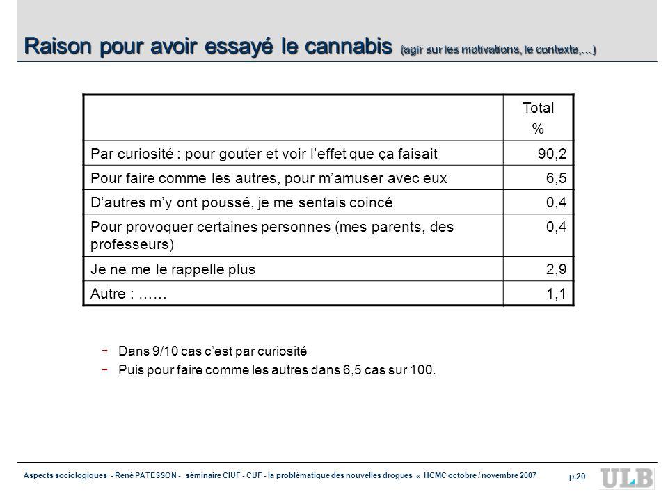 Aspects sociologiques - René PATESSON - séminaire CIUF - CUF - la problématique des nouvelles drogues « HCMC octobre / novembre 2007 p.20 Raison pour