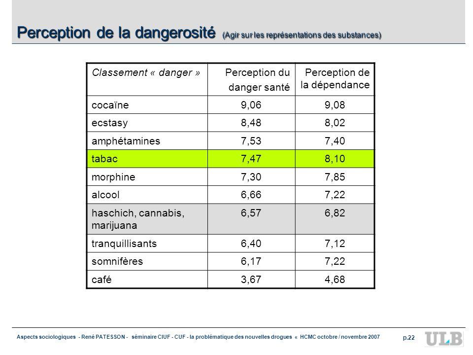 Aspects sociologiques - René PATESSON - séminaire CIUF - CUF - la problématique des nouvelles drogues « HCMC octobre / novembre 2007 p.22 Perception d