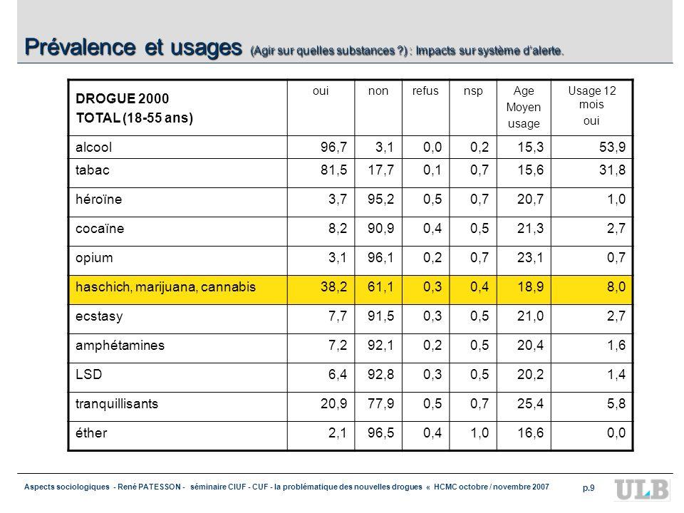 Aspects sociologiques - René PATESSON - séminaire CIUF - CUF - la problématique des nouvelles drogues « HCMC octobre / novembre 2007 p.9 Prévalence et