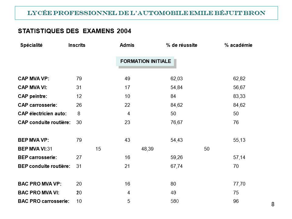 9 Lycée Professionnel de lautomobile Emile Béjuit BRON STATISTIQUES DES EXAMENS 2004 FORMATION CONTINUE CAP MCEA: 6 5 83,33 54 CAP MVA VI: 9 5 55,56 80 BEP MVA VI: 9 5 55,56 80 BAC PRO MVA VP:10 6 60 77,70 BAC PRO MVA VI: 7 7 100 96 Spécialité Inscrits Admis % de réussite% académie