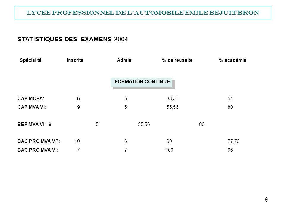 10 Lycée Professionnel de lautomobile Emile Béjuit BRON ENVIRONNEMENT ECONOMIQUE Emplacement géographique excellent, implanté sur BRON, en limite de LYON, VILLEURBANNE et VAULX EN VELIN.