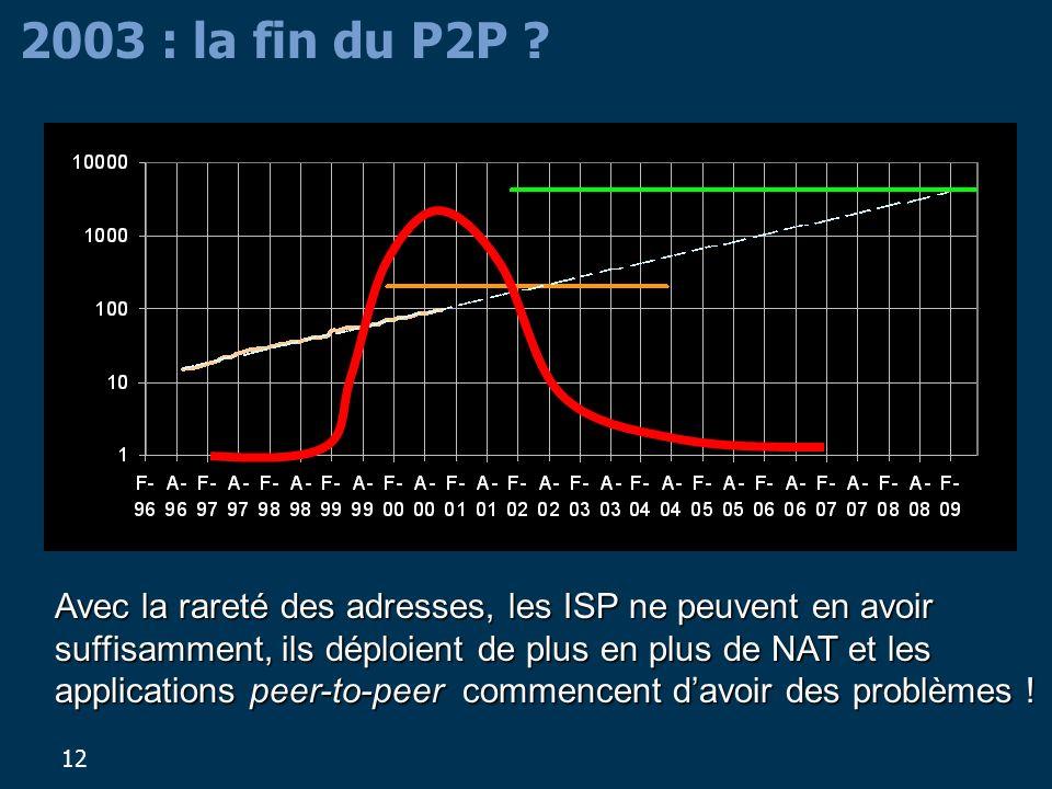 12 2003 : la fin du P2P ? Avec la rareté des adresses, les ISP ne peuvent en avoir suffisamment, ils déploient de plus en plus de NAT et les applicati
