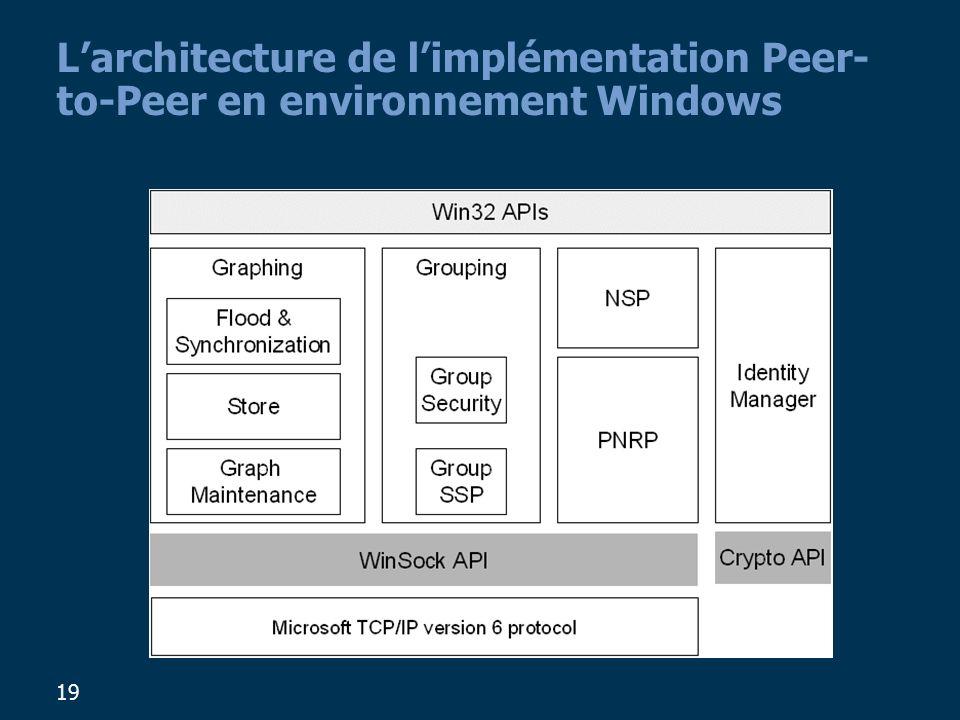 19 Larchitecture de limplémentation Peer- to-Peer en environnement Windows