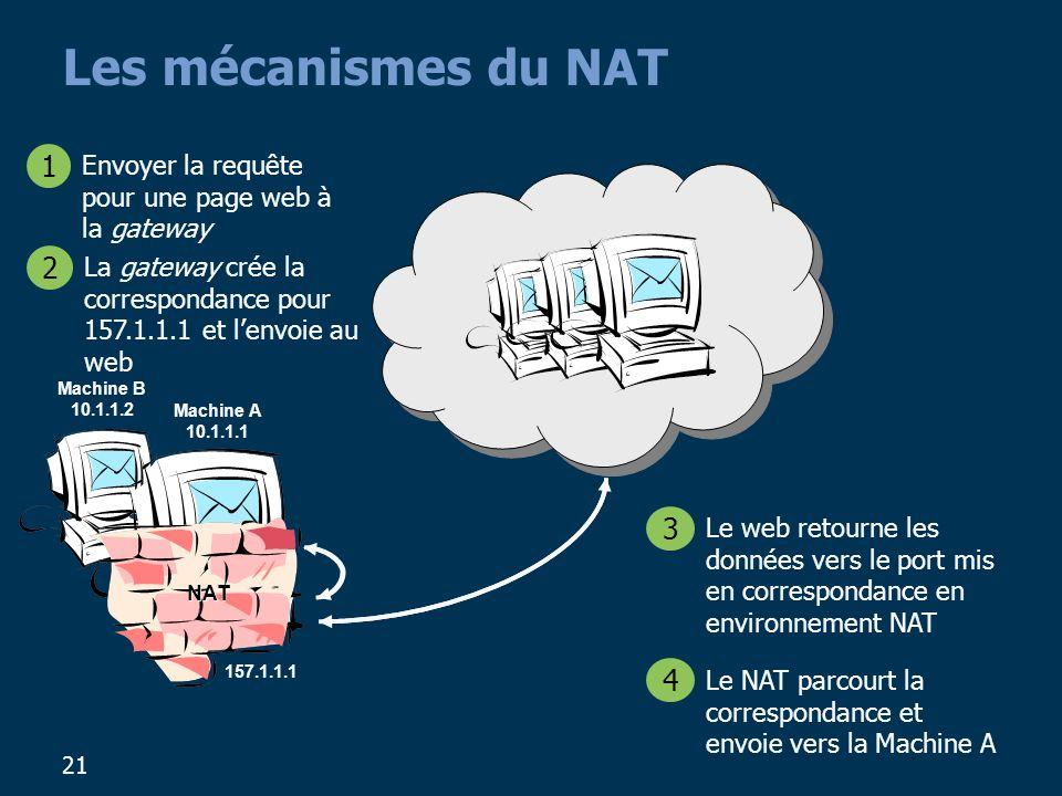 21 Les mécanismes du NAT Machine A 10.1.1.1 Machine B 10.1.1.2 Envoyer la requête pour une page web à la gateway 1 La gateway crée la correspondance pour 157.1.1.1 et lenvoie au web 2 Le web retourne les données vers le port mis en correspondance en environnement NAT 3 Le NAT parcourt la correspondance et envoie vers la Machine A 4 157.1.1.1 NAT