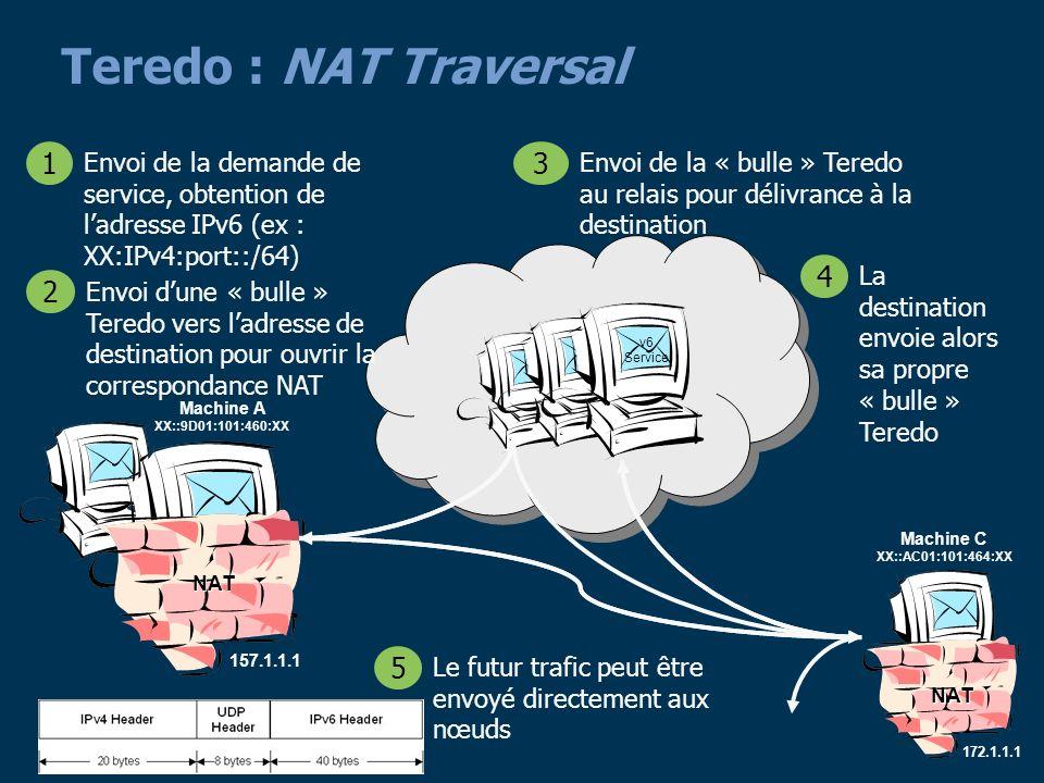 25 v6 Service Teredo : NAT Traversal 157.1.1.1 NAT Envoi de la demande de service, obtention de ladresse IPv6 (ex : XX:IPv4:port::/64) 1 Envoi dune « bulle » Teredo vers ladresse de destination pour ouvrir la correspondance NAT 2 Envoi de la « bulle » Teredo au relais pour délivrance à la destination 3 Le futur trafic peut être envoyé directement aux nœuds 5 Machine A XX::9D01:101:460:XX Machine C XX::AC01:101:464:XX 172.1.1.1 NAT La destination envoie alors sa propre « bulle » Teredo 4