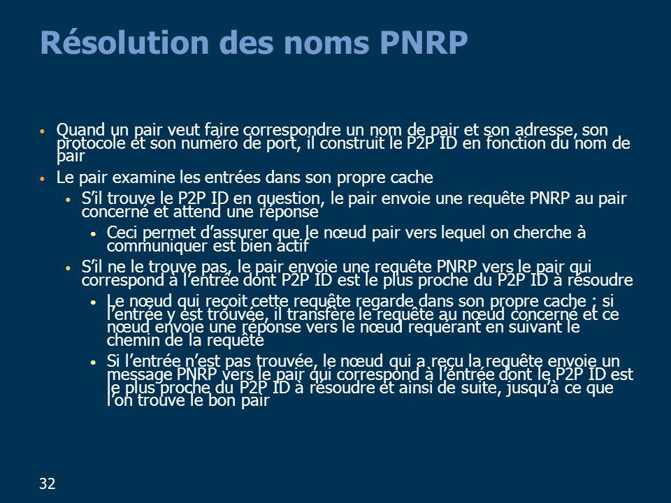 32 Résolution des noms PNRP Quand un pair veut faire correspondre un nom de pair et son adresse, son protocole et son numéro de port, il construit le