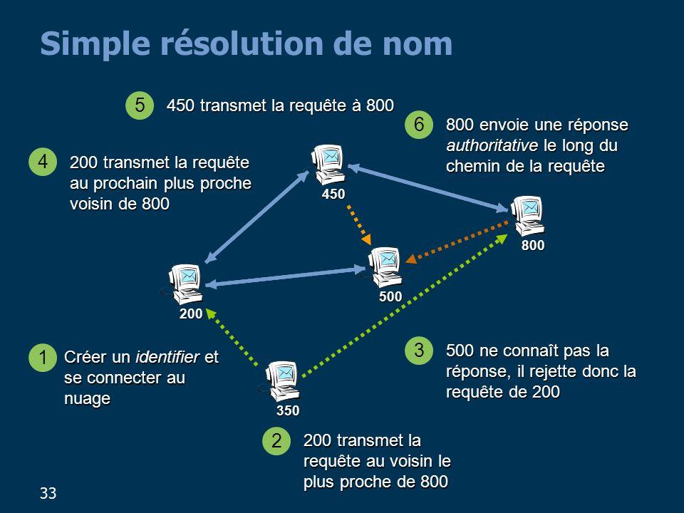 33 Simple résolution de nom 200 800 450 500 350 Créer un identifier et se connecter au nuage 1 2 200 transmet la requête au voisin le plus proche de 8