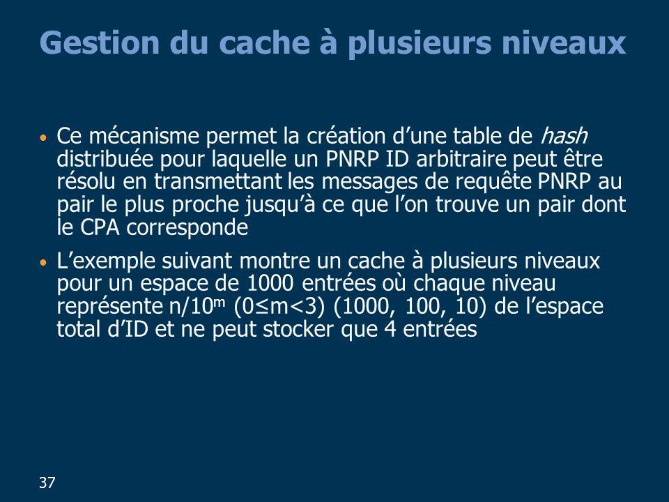 37 Gestion du cache à plusieurs niveaux Ce mécanisme permet la création dune table de hash distribuée pour laquelle un PNRP ID arbitraire peut être résolu en transmettant les messages de requête PNRP au pair le plus proche jusquà ce que lon trouve un pair dont le CPA corresponde Lexemple suivant montre un cache à plusieurs niveaux pour un espace de 1000 entrées où chaque niveau représente n/10 m (0m<3) (1000, 100, 10) de lespace total dID et ne peut stocker que 4 entrées