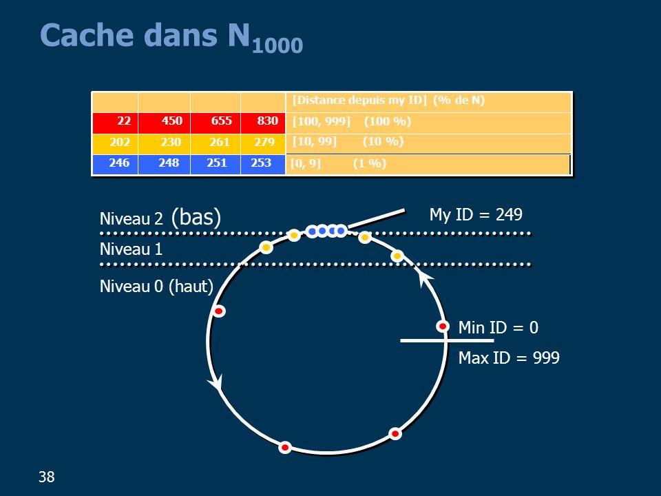 38 Niveau 0 (haut) Niveau 1 Niveau 2 (bas) Min ID = 0 Max ID = 999 Cache dans N 1000 My ID = 249 [10, 99] (10 %) 279261230202 [0, 9] (1 %) 253251248246 [100, 999] (100 %) 83065545022 [Distance depuis my ID] (% de N)