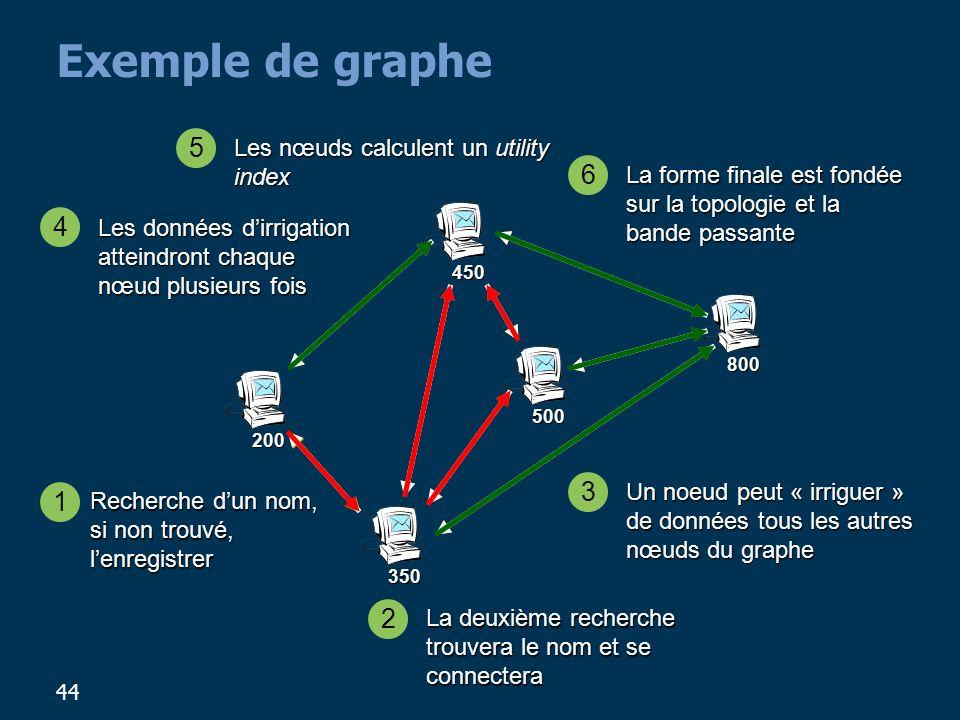 44 Exemple de graphe 200 800 450 500 350 Recherche dun nom, si non trouvé, lenregistrer 1 2 La deuxième recherche trouvera le nom et se connectera 3 Un noeud peut « irriguer » de données tous les autres nœuds du graphe 4 Les données dirrigation atteindront chaque nœud plusieurs fois 5 Les nœuds calculent un utility index 6 La forme finale est fondée sur la topologie et la bande passante