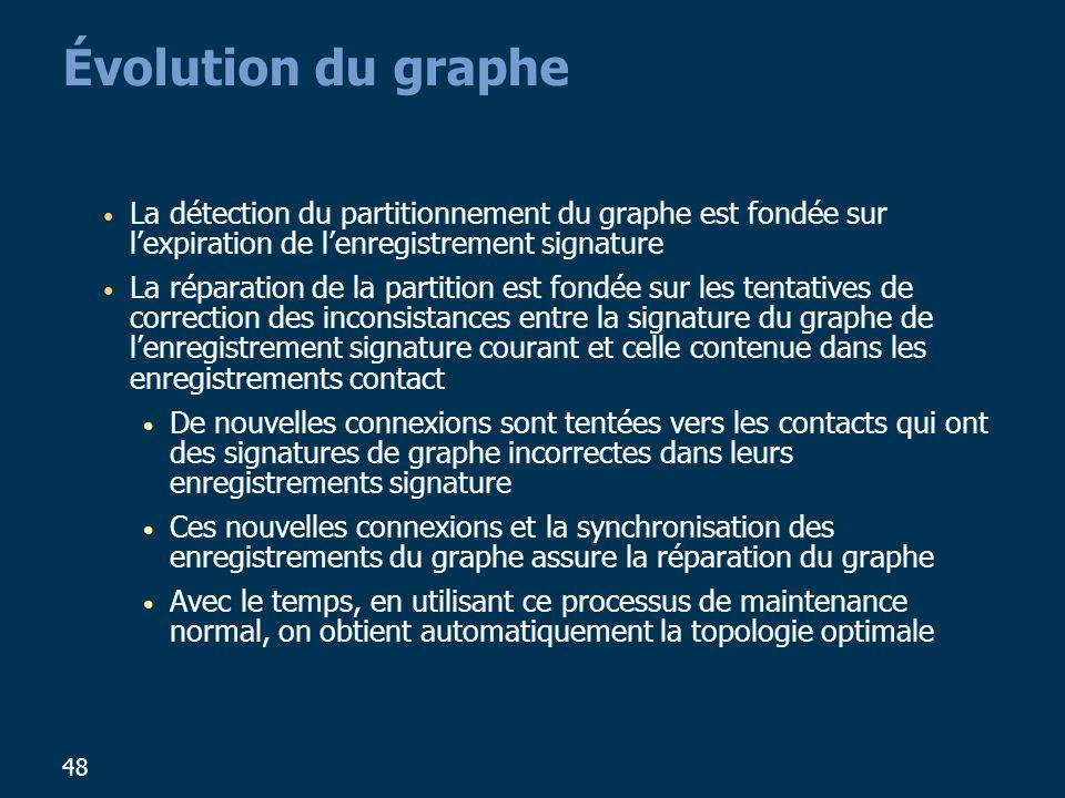 48 Évolution du graphe La détection du partitionnement du graphe est fondée sur lexpiration de lenregistrement signature La réparation de la partition