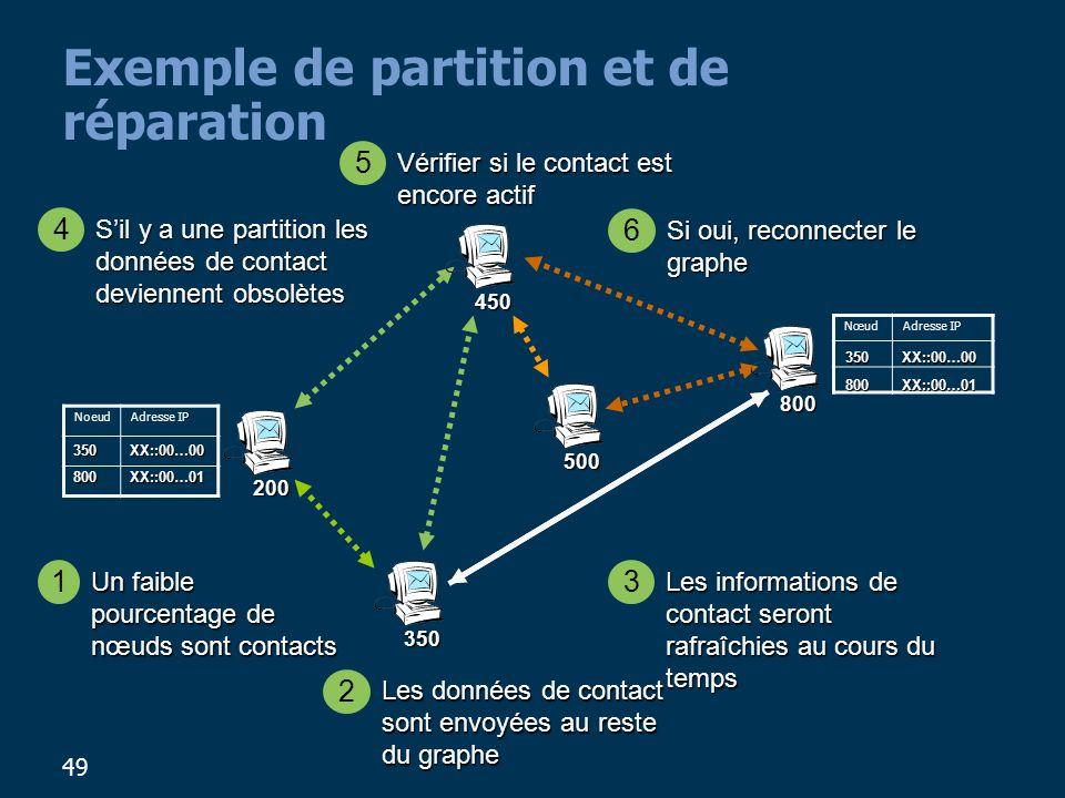 49 Exemple de partition et de réparation 200 800 450 500 350 Un faible pourcentage de nœuds sont contacts 1 NoeudAdresse IP NœudAdresse IP Les données de contact sont envoyées au reste du graphe 2 Les informations de contact seront rafraîchies au cours du temps 3 Sil y a une partition les données de contact deviennent obsolètes 4 Si oui, reconnecter le graphe 6 Vérifier si le contact est encore actif 5 350 XX::00…00 800 XX::00…01 350 XX::00…00 800 XX::00…01