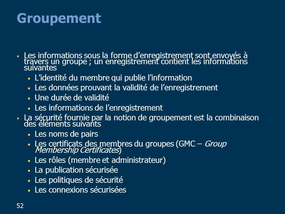 52 Groupement Les informations sous la forme denregistrement sont envoyés à travers un groupe ; un enregistrement contient les informations suivantes