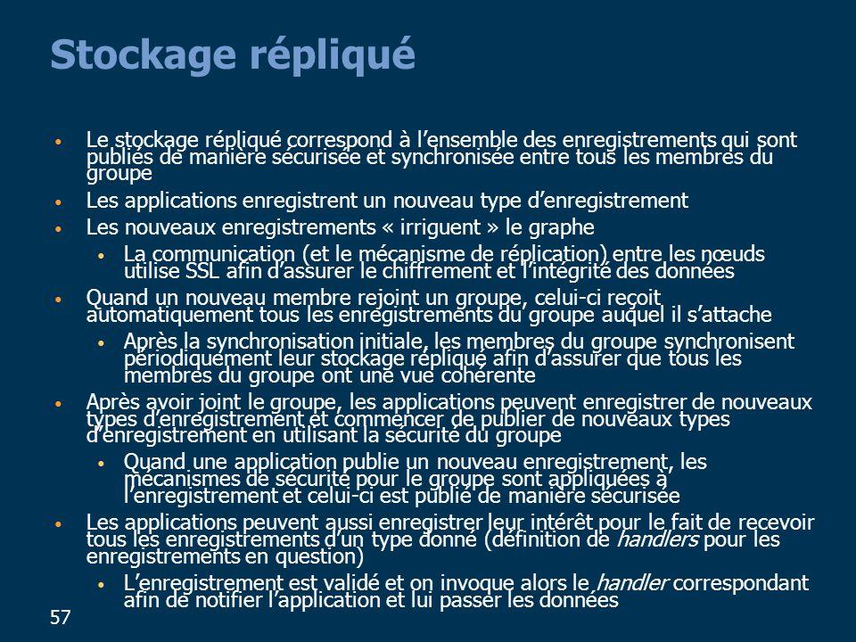 57 Stockage répliqué Le stockage répliqué correspond à lensemble des enregistrements qui sont publiés de manière sécurisée et synchronisée entre tous