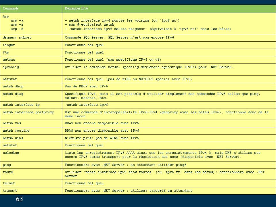 63 CommandeRemarques IPv6 Arp arp –a arp –s arp -d - netsh interface ipv6 montre les voisins (ou ipv6 nc) - pas déquivalent netsh - netsh interface ipv6 delete neighbor (équivalent à ipv6 ncf dans les bêtas) dsquery subnetCommande SQL Server.