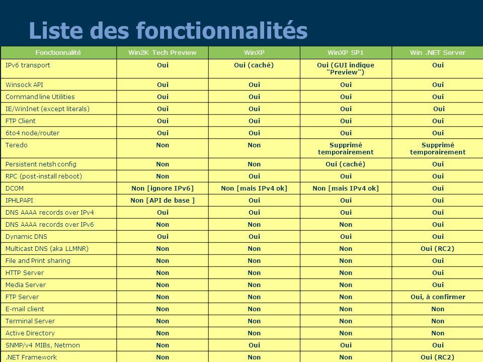 64 Liste des fonctionnalités FonctionnalitéWin2K Tech PreviewWinXPWinXP SP1Win.NET Server IPv6 transportOuiOui (caché)Oui (GUI indique Preview ) Oui Winsock APIOui Command line UtilitiesOui IE/WinInet (except literals)Oui FTP ClientOui 6to4 node/routerOui TeredoNon Supprimé temporairement Persistent netsh configNon Oui (caché)Oui RPC (post-install reboot)NonOui DCOMNon [ignore IPv6]Non [mais IPv4 ok] Oui IPHLPAPINon [API de base ]Oui DNS AAAA records over IPv4Oui DNS AAAA records over IPv6Non Oui Dynamic DNSOui Multicast DNS (aka LLMNR)Non Oui (RC2) File and Print sharingNon Oui HTTP ServerNon Oui Media ServerNon Oui FTP ServerNon Oui, à confirmer E-mail clientNon Terminal ServerNon Active DirectoryNon SNMP/v4 MIBs, NetmonNonOui.NET FrameworkNon Oui (RC2)