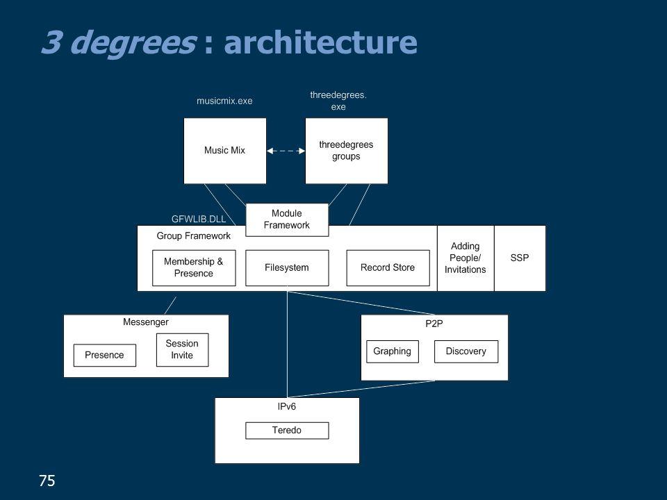 75 3 degrees : architecture