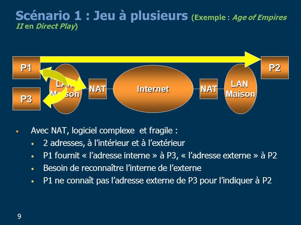 9 Scénario 1 : Jeu à plusieurs (Exemple : Age of Empires II en Direct Play) Avec NAT, logiciel complexe et fragile : 2 adresses, à lintérieur et à lextérieur P1 fournit « ladresse interne » à P3, « ladresse externe » à P2 Besoin de reconnaître linterne de lexterne P1 ne connaît pas ladresse externe de P3 pour lindiquer à P2 P1P2 P3 LANMaison Internet NAT LANMaison NAT