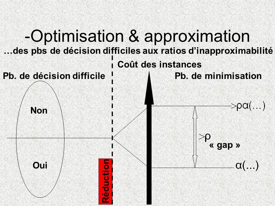 -Optimisation & approximation …des pbs de décision difficiles aux ratios dinapproximabilité Pb. de décision difficile Oui Non Pb. de minimisation Coût