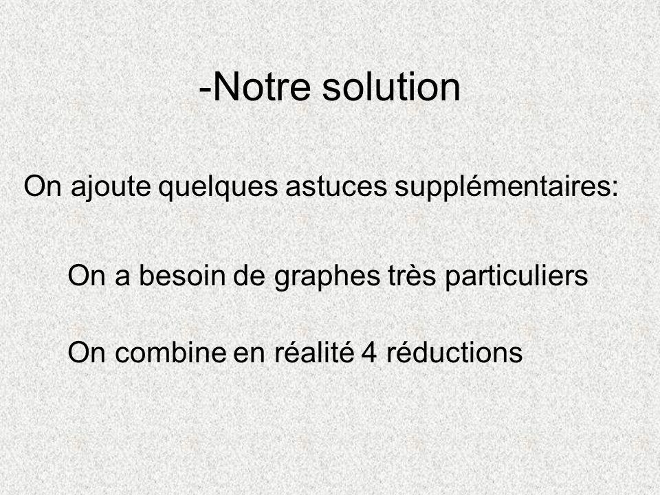 -Notre solution On ajoute quelques astuces supplémentaires: On a besoin de graphes très particuliers On combine en réalité 4 réductions
