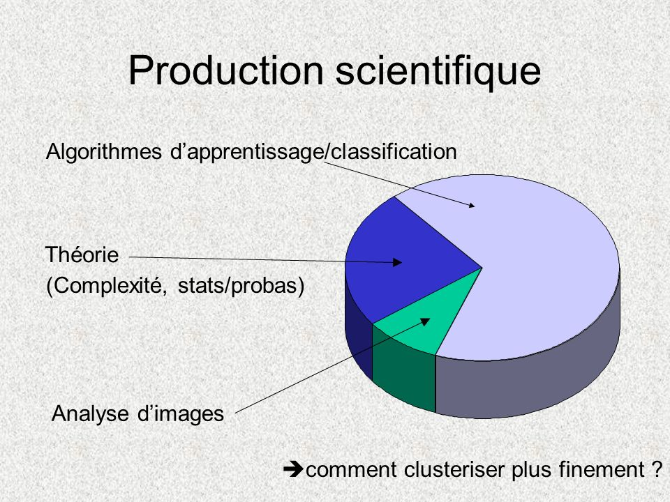 Algorithmes dapprentissage/classification Théorie (Complexité, stats/probas) Analyse dimages comment clusteriser plus finement ?