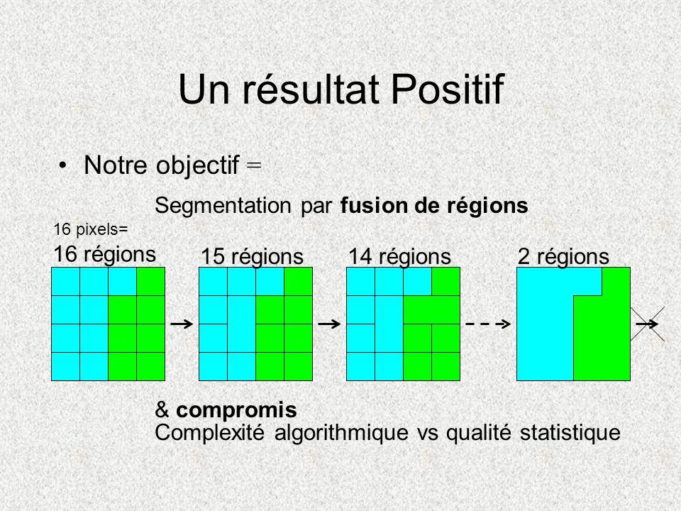Un résultat Positif Notre objectif = & compromis Complexité algorithmique vs qualité statistique Segmentation par fusion de régions 16 pixels= 16 régi