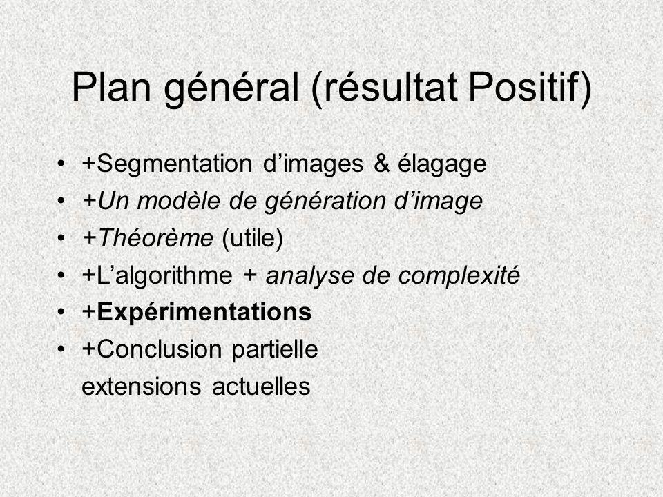 Plan général (résultat Positif) +Segmentation dimages & élagage +Un modèle de génération dimage +Théorème (utile) +Lalgorithme + analyse de complexité