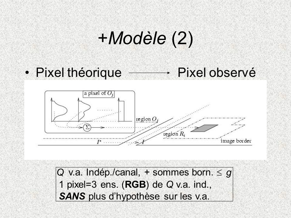 +Modèle (2) Pixel théoriquePixel observé Qg v.a. Indép./canal, + sommes born. 1 pixel=3 ens. (RGB) de Q v.a. ind., SANS plus dhypothèse sur les v.a.