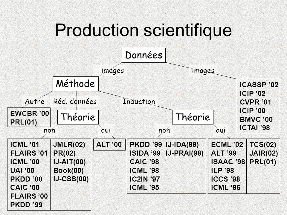 Production scientifique Données Méthode Théorie images AutreRéd. donnéesInduction nonouinon ALT 00 oui PKDD 99 ISIDA 99 CAIC 98 ICML 98 IC2IN 97 ICML
