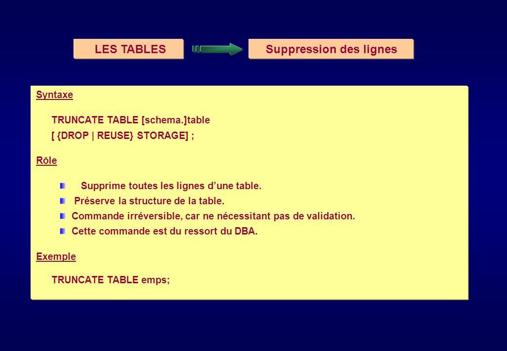 LES TABLESSuppression des lignes Syntaxe TRUNCATE TABLE [schema.]table [ {DROP | REUSE} STORAGE] ; Rôle Supprime toutes les lignes dune table. Préserv