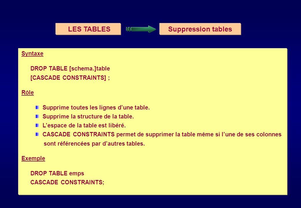 LES TABLESSuppression tables Syntaxe DROP TABLE [schema.]table [CASCADE CONSTRAINTS] ; Rôle Supprime toutes les lignes dune table. Supprime la structu