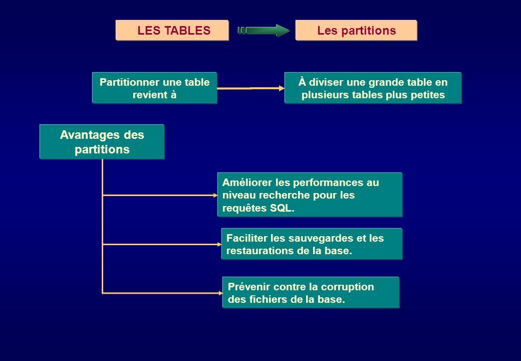 LES TABLESLes partitions Partitionner une table revient à À diviser une grande table en plusieurs tables plus petites Améliorer les performances au ni
