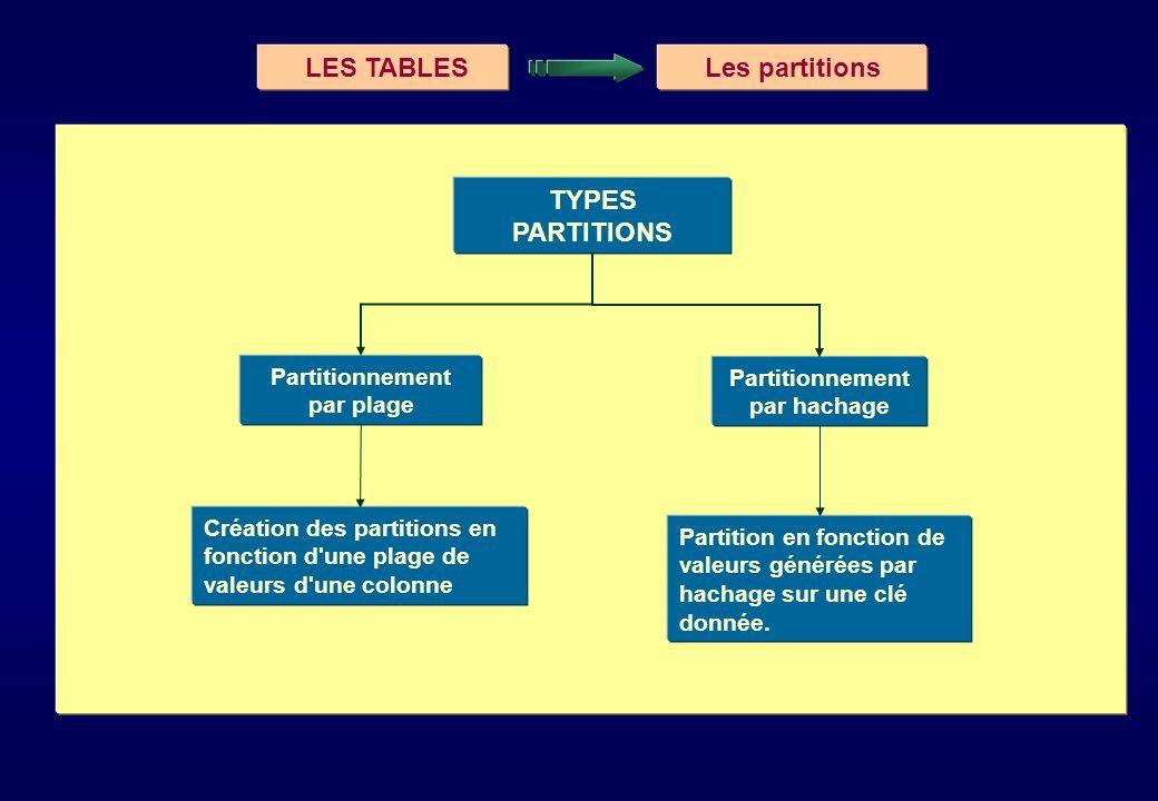 LES TABLESLes partitions Partitionnement par plage Création des partitions en fonction d'une plage de valeurs d'une colonne TYPES PARTITIONS Partition
