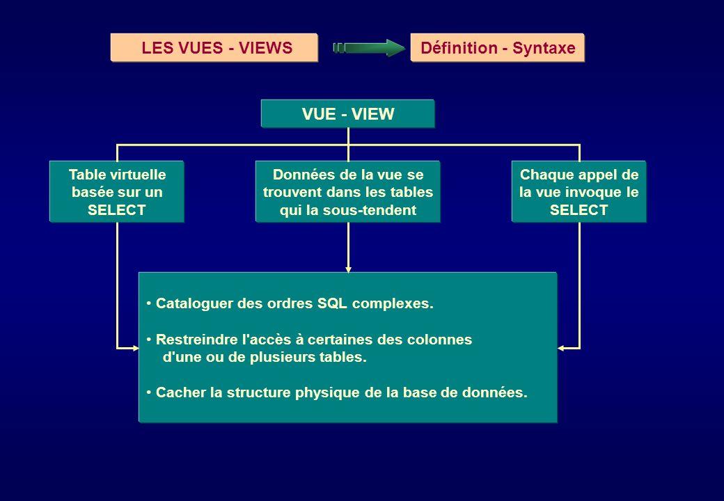 LES VUES - VIEWSDéfinition - Syntaxe Table virtuelle basée sur un SELECT VUE - VIEW Chaque appel de la vue invoque le SELECT Données de la vue se trou