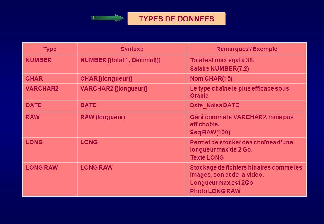 TYPES DE DONNEES TypeSyntaxeRemarques / Exemple NUMBERNUMBER [(total [, Décimal])]Total est max égal à 38. Salaire NUMBER(7,2) CHARCHAR [(longueur)]No