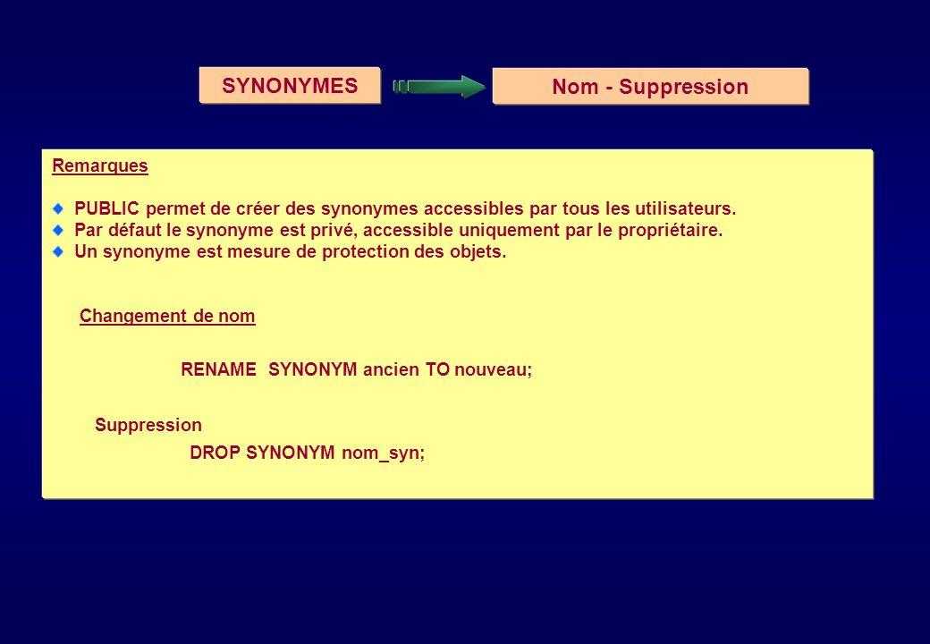 SYNONYMES Nom - Suppression Remarques PUBLIC permet de créer des synonymes accessibles par tous les utilisateurs. Par défaut le synonyme est privé, ac