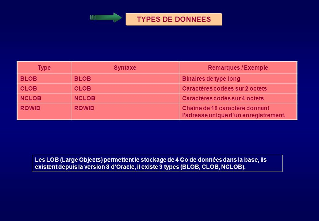 TypeSyntaxeRemarques / Exemple BLOB Binaires de type long CLOB Caractères codées sur 2 octets NCLOB Caractères codés sur 4 octets ROWID Chaîne de 18 c