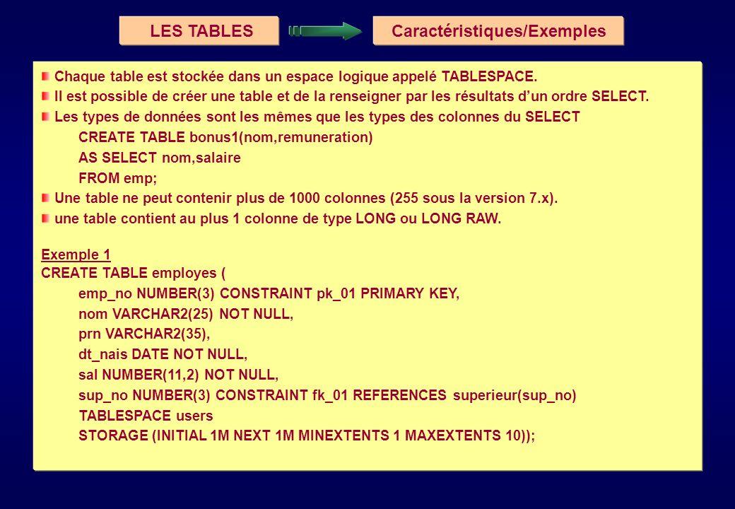 LES TABLES Modification Exemple 2 CREATE TABLE employes ( no_emp NUMBER, no_service NUMBER, CONSTRAINT no_emp_pk PRIMARY KEY (no_emp), CONSTRAINT no_service_fk FOREIGN KEY (no_service) REFERENCES service (no_service) TABLESPACE tbs_emp; Remarques Lutilisation du TABLESPACE est très importante.