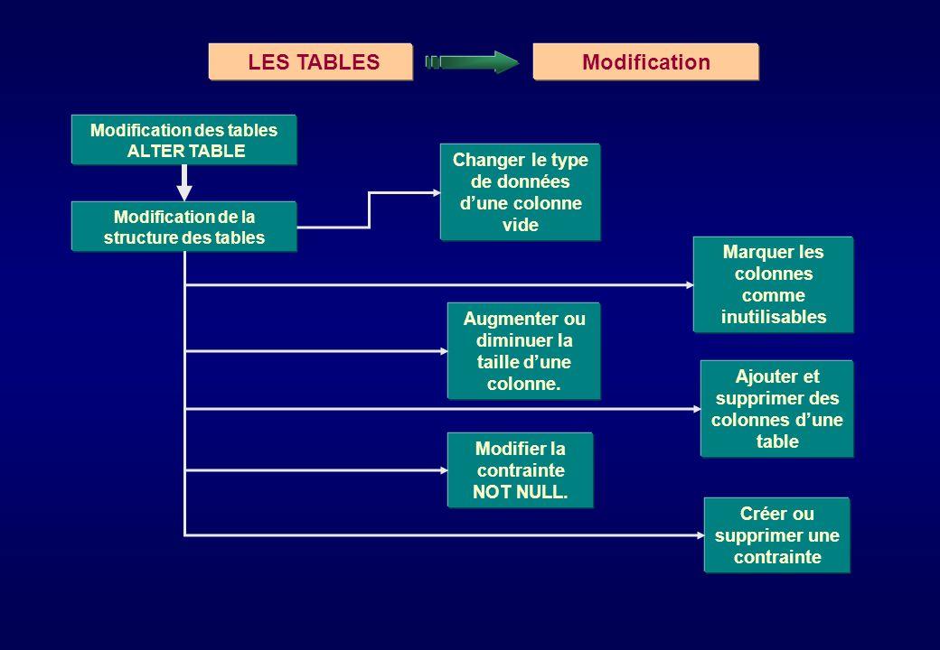 Modification des tables ALTER TABLE Changer le type de données dune colonne vide Augmenter ou diminuer la taille dune colonne. Ajouter et supprimer de