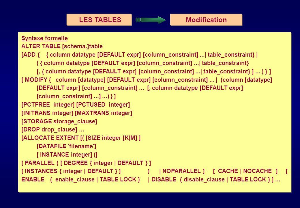 LES VUES - VIEWS Modification / Suppression Modification ALTER VIEW [schema.]view COMPILE; Utilisée si la structure des tables sous-tendant la view changent.