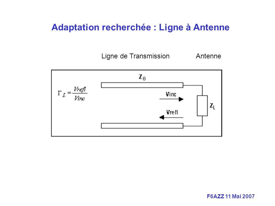 F6AZZ 11 Mai 2007 Ligne de TransmissionAntenne Adaptation recherchée : Ligne à Antenne
