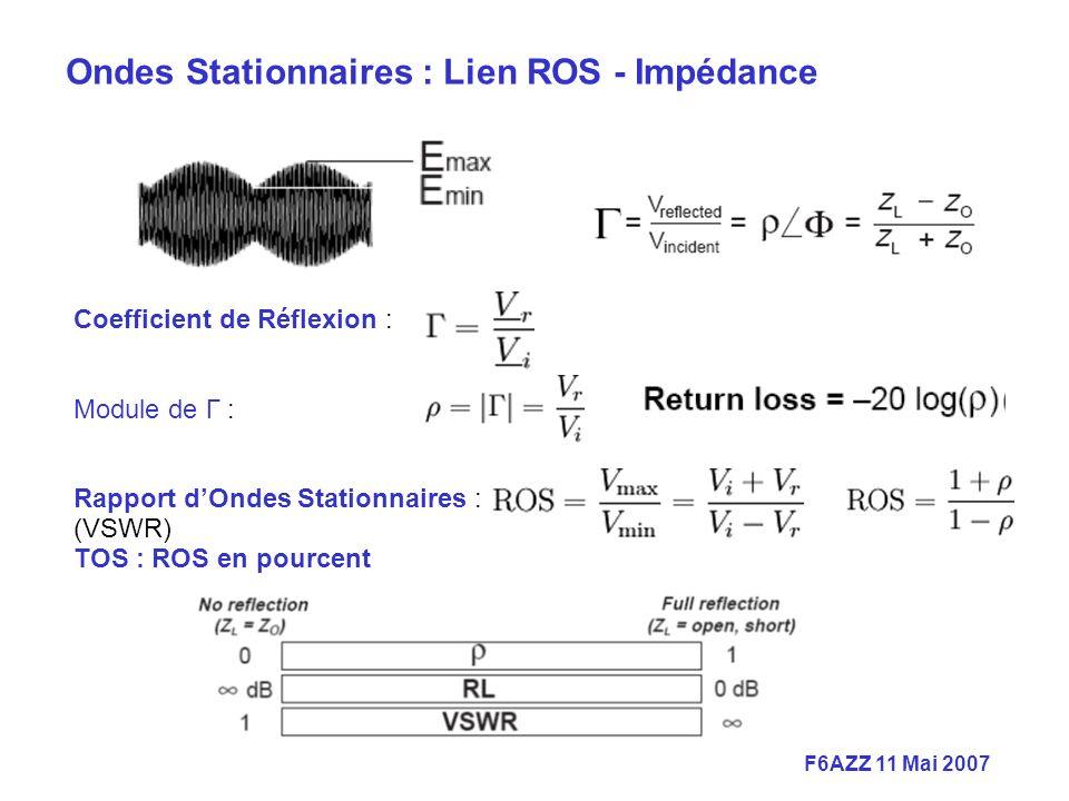F6AZZ 11 Mai 2007 Coefficient de Réflexion : Module de Γ : Rapport dOndes Stationnaires : (VSWR) TOS : ROS en pourcent Ondes Stationnaires : Lien ROS - Impédance